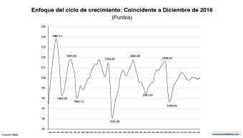 del INEGI presentó una variación de 0.04 puntos para el indicador coincidente