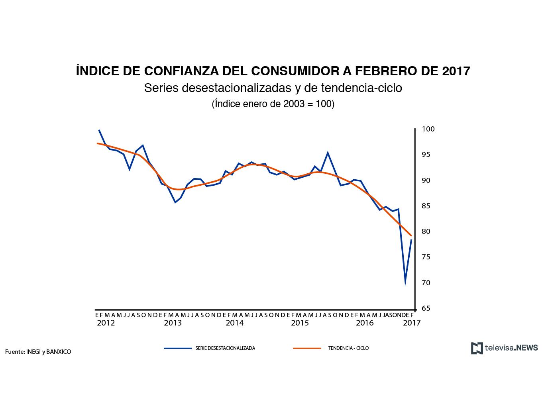 Confianza del consumidor sube 11.1% en febrero: INEGI