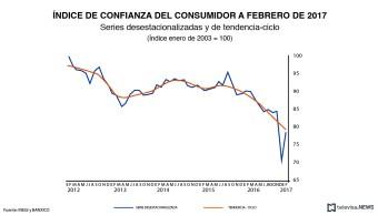 De acuerdo con el indicador que presentan el INEGI y Banxico, la confianza del consumidor aumentó 11.1% durante febrero