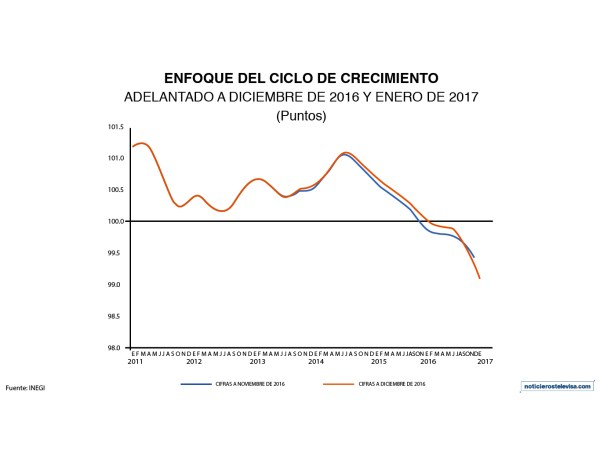 El dato del Indicador Adelantado de enero de 2017 registra una disminución de 0.20 puntos respecto al mes anterior