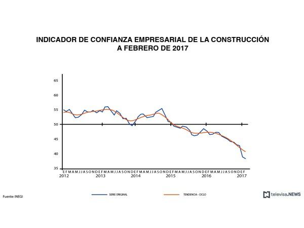 Indicador de confianza empresarial en el sector construcción