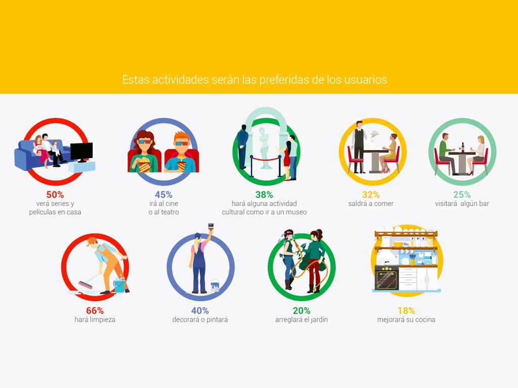 Gráfica de Google sobre las actividades preferidas por los usuarios. (Fuente: Google)