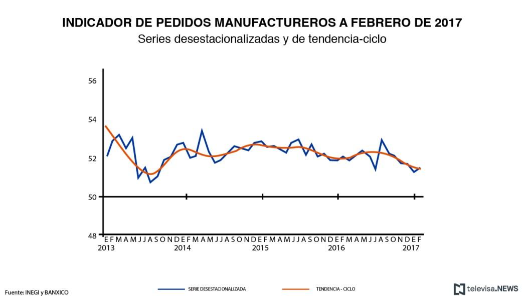 Los pedidos manufactureros registraron un incremento mensual de 0.22 puntos durante febrero