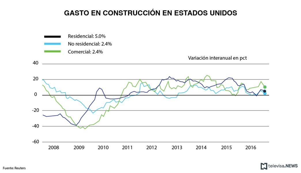 El gasto en construcción en Estados Unidos registró una caída de 1.0% durante enero