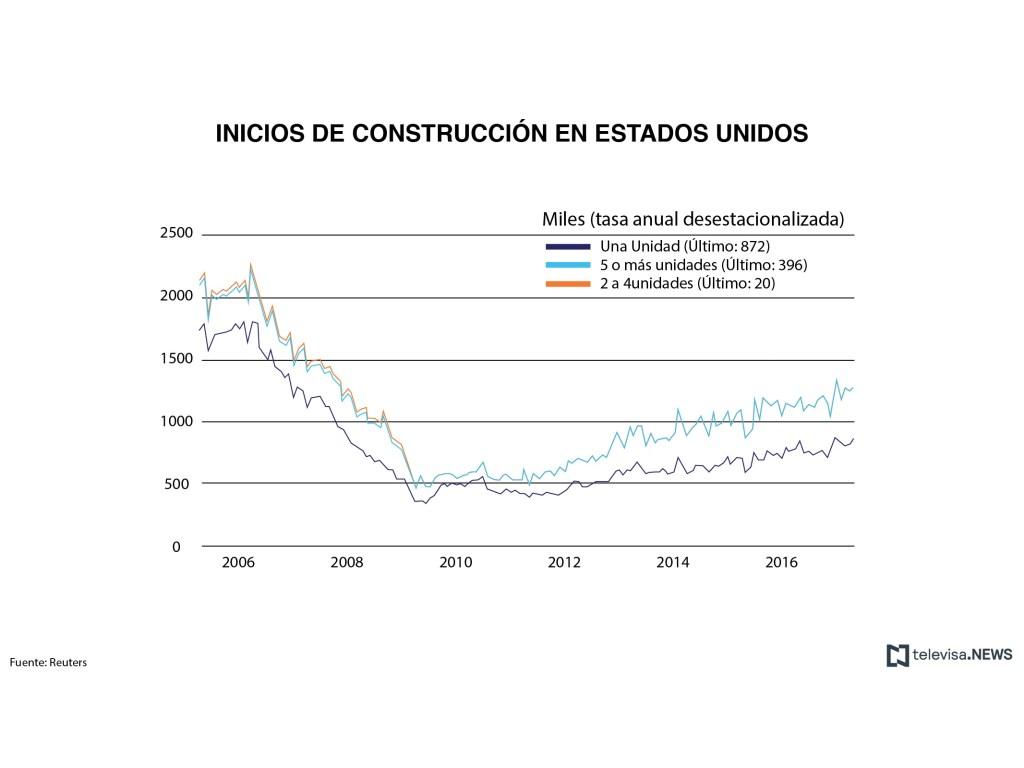 Datos de inicios de construcción en Estados Unidos. (Noticieros Televisa)