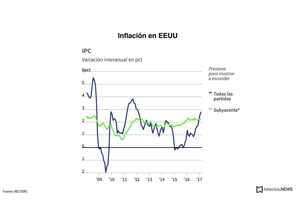Cifras de la inflación en Estados Unidos. (Noticieros Televisa)