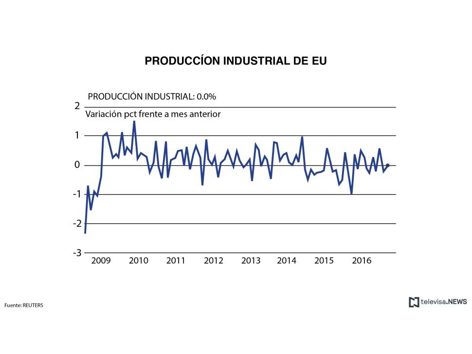 Datos de la producción industrial en Estados Unidos. (Noticieros Televisa)