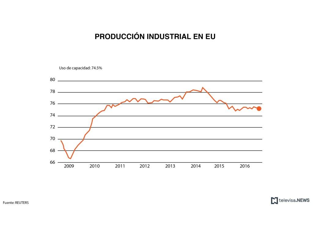 Datos de producción industrial en Estados Unidos. (Noticieros Televisa)