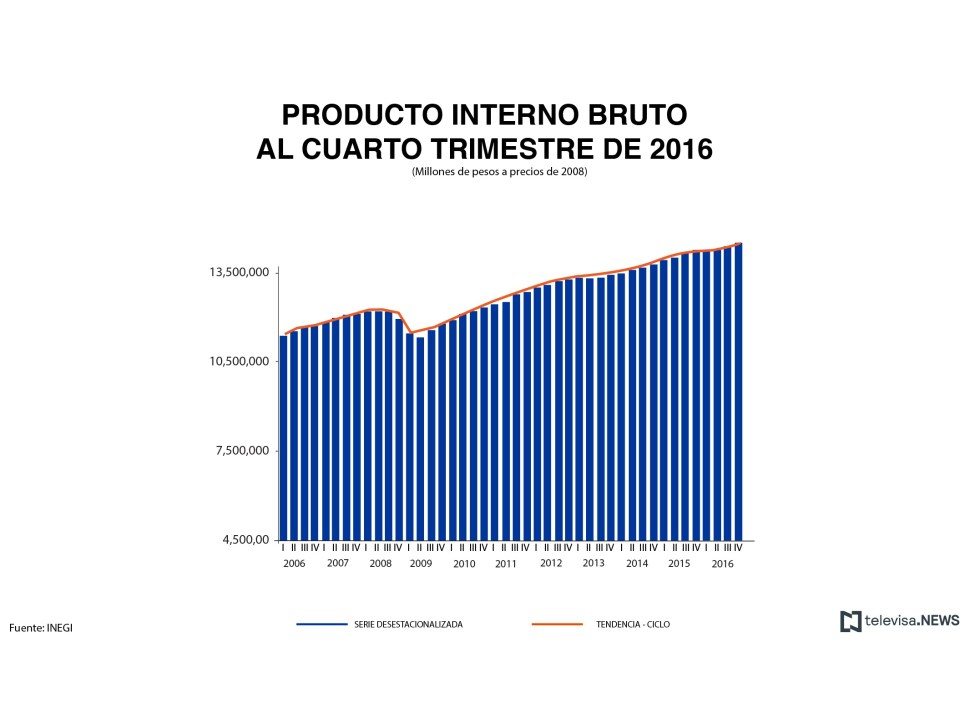 Datos del producto interno bruto de la oferta y demanda de bienes y servicios al cuarto trimestre. (Noticieros Televisa)
