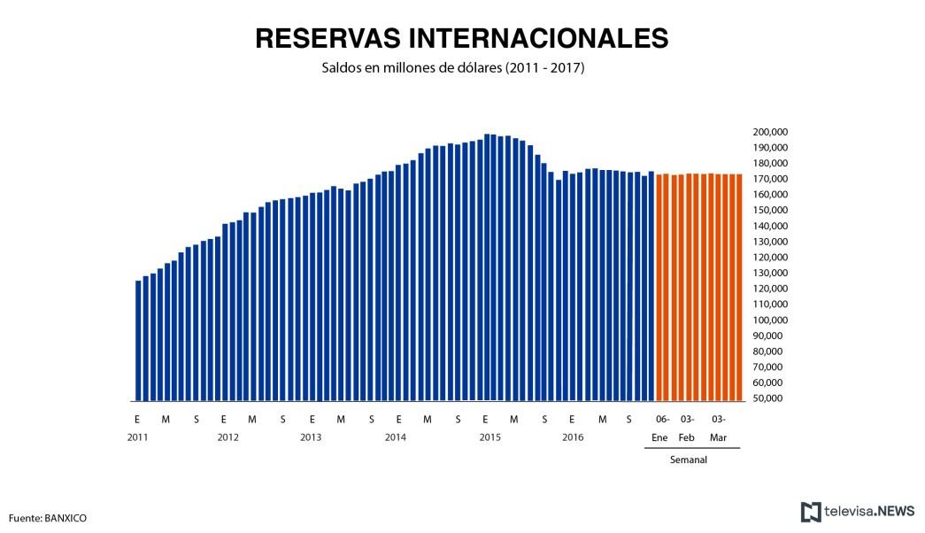 Nivel de las reservas internacionales, con información de Banxico. (Noticieros Televisa)