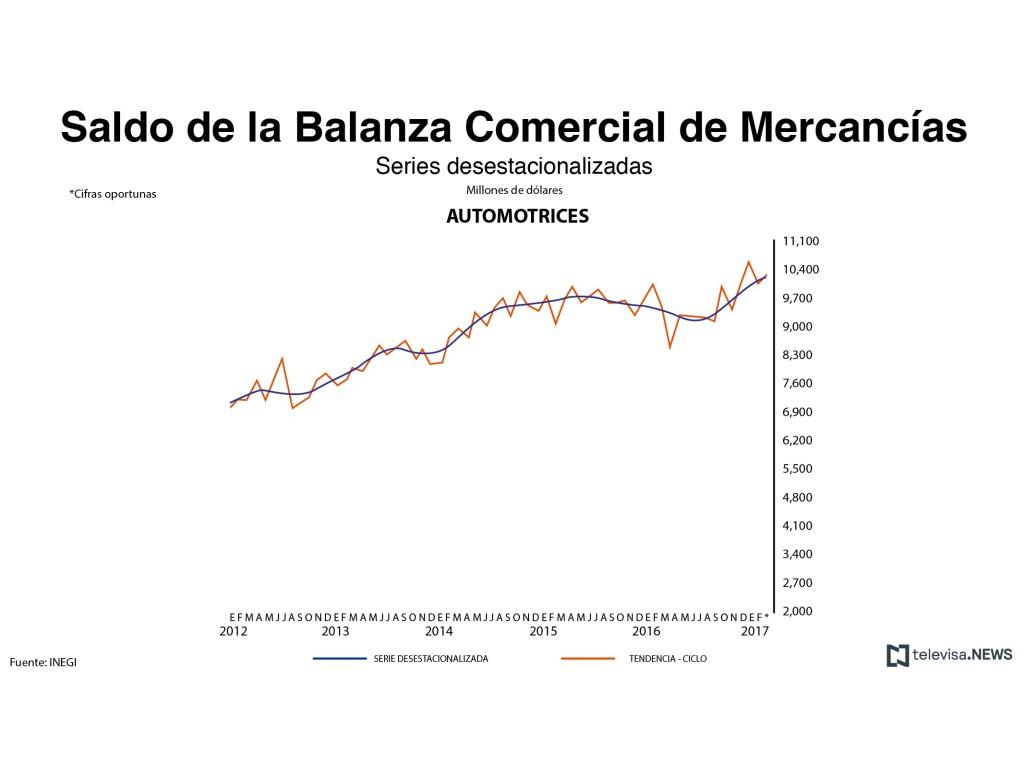Saldo de la balanza comercial de mercancías automotrices. (Noticieros Televisa)