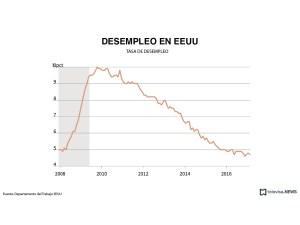 Tasa de desempleo en Estados Unidos. (Noticieros Televisa, con información de Reuters)