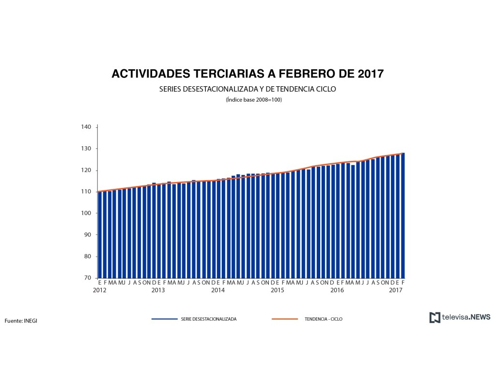 Actividades terciarias a febrero, según el INEGI. (Noticieros Televisa)