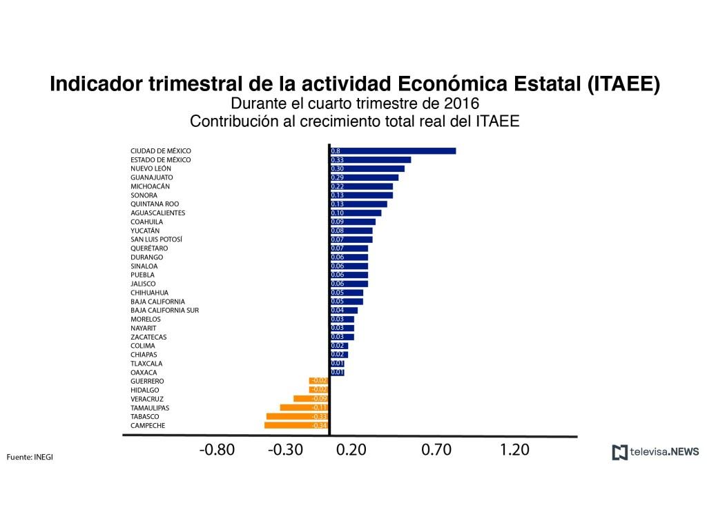 Contribución de los estados al crecimiento total del ITAEE. (Noticieros Televisa)