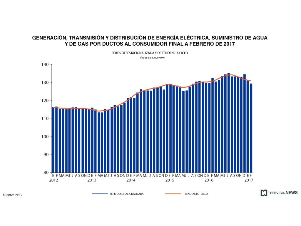 Datos de generación y distribución de energía, agua y gas, según el INEGI. (Noticieros Televisa)
