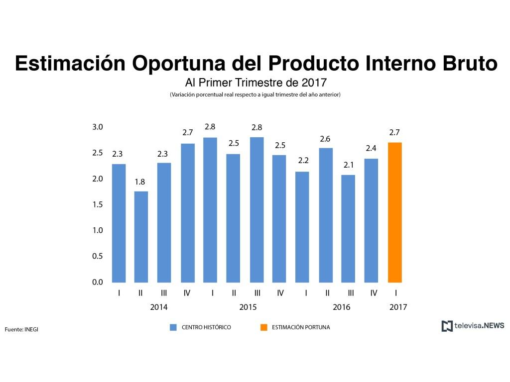 Estimación oportuna del PIB en comparación con otros trimestres. (Noticieros Televisa)