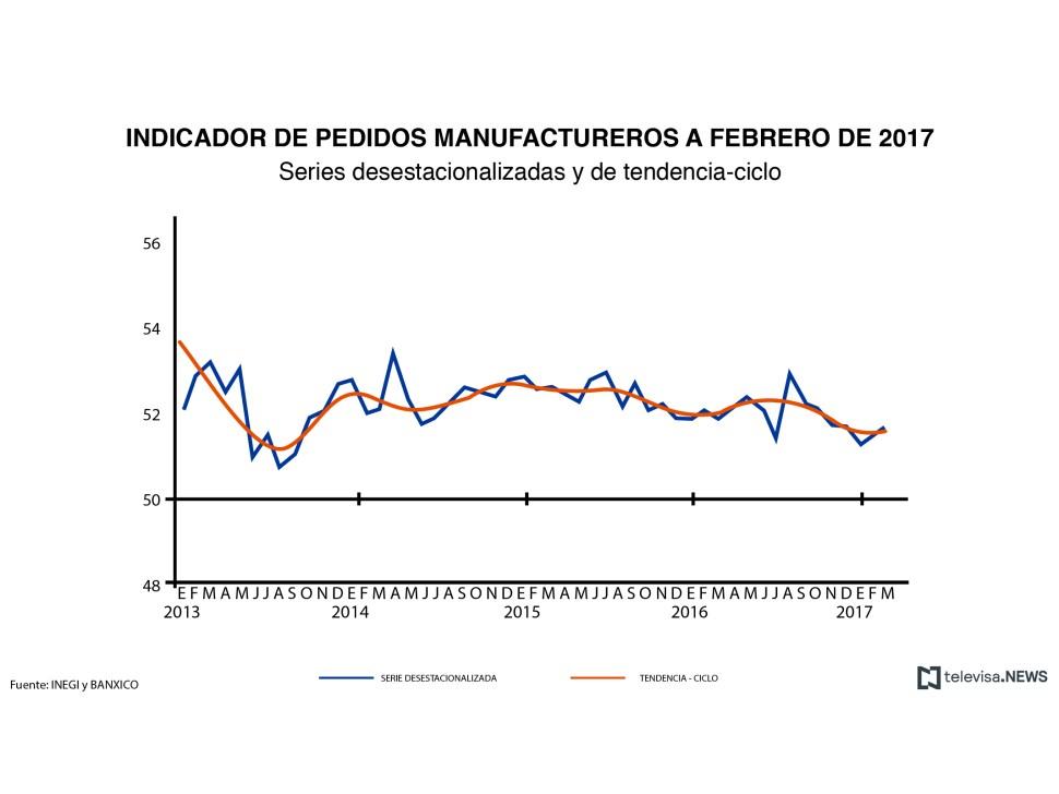 Gráfica del Indicador de Pedidos Manufactureros en marzo (INEGI)