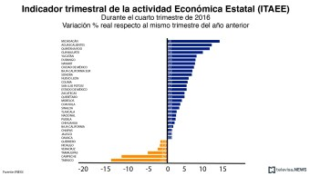 Indicador trimestral de la actividad económica estatal, con datos del INEGI. (Noticieros Televisa)