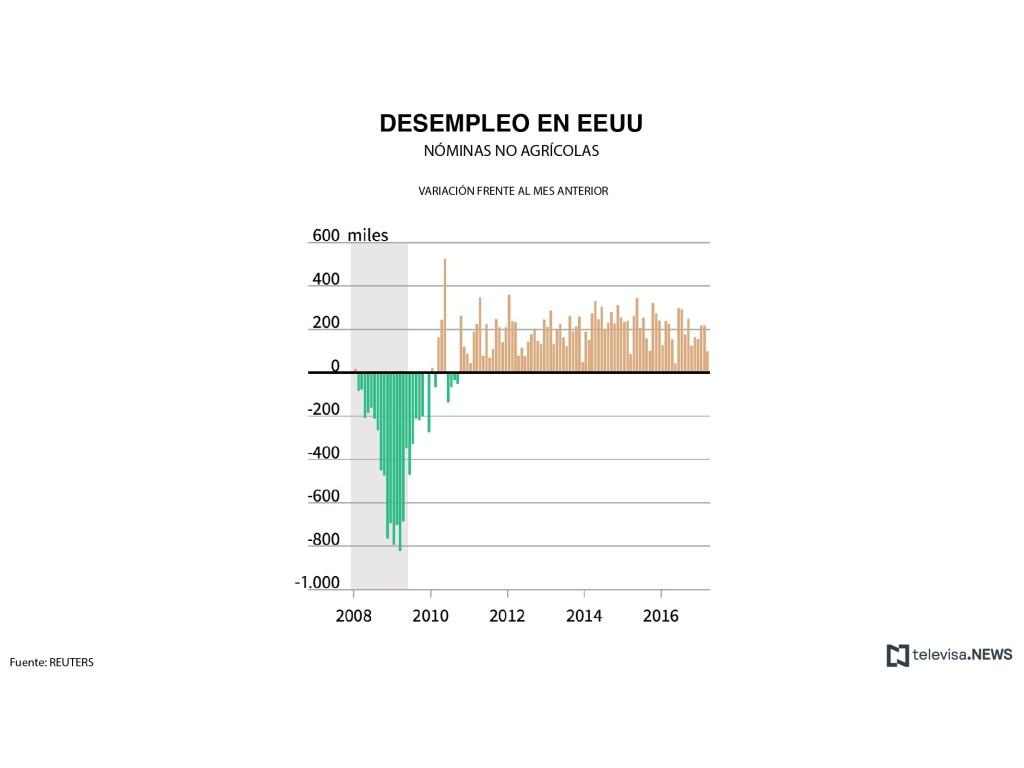 Datos de creación de empleos, nóminas no agrícolas. (Noticieros Televisa)