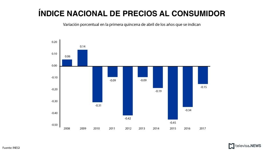 Precios al consumidor en la primera quincena de abril, según el INEGI. (Noticieros Televisa)