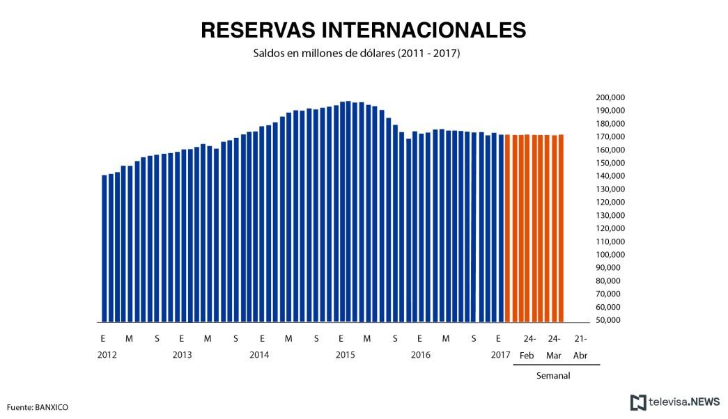 Cifra de las reservas internacionales, de acuerdo con el Banxico. (Noticieros Televisa)