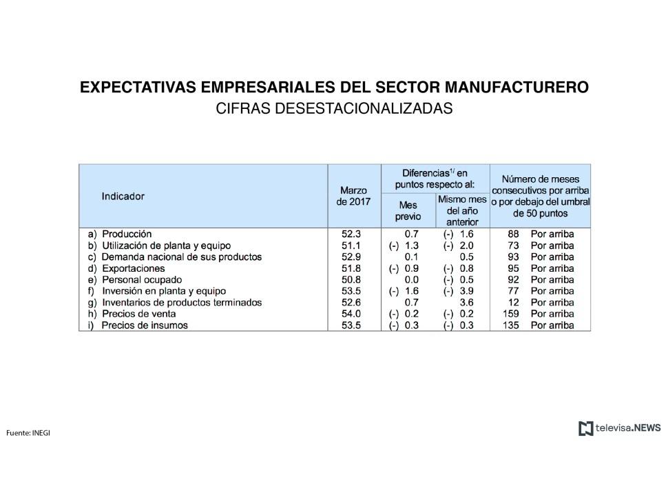 Tabla de las expectativas empresariales del sector manufacturero al mes de marzo (INEGI)