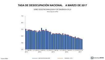 Tasa de desocupación nacional a marzo, de acuerdo con el INEGI. (Noticieros Televisa)