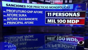 Sancionan, cuatro, afores, prácticas, monopólicas, monopolios
