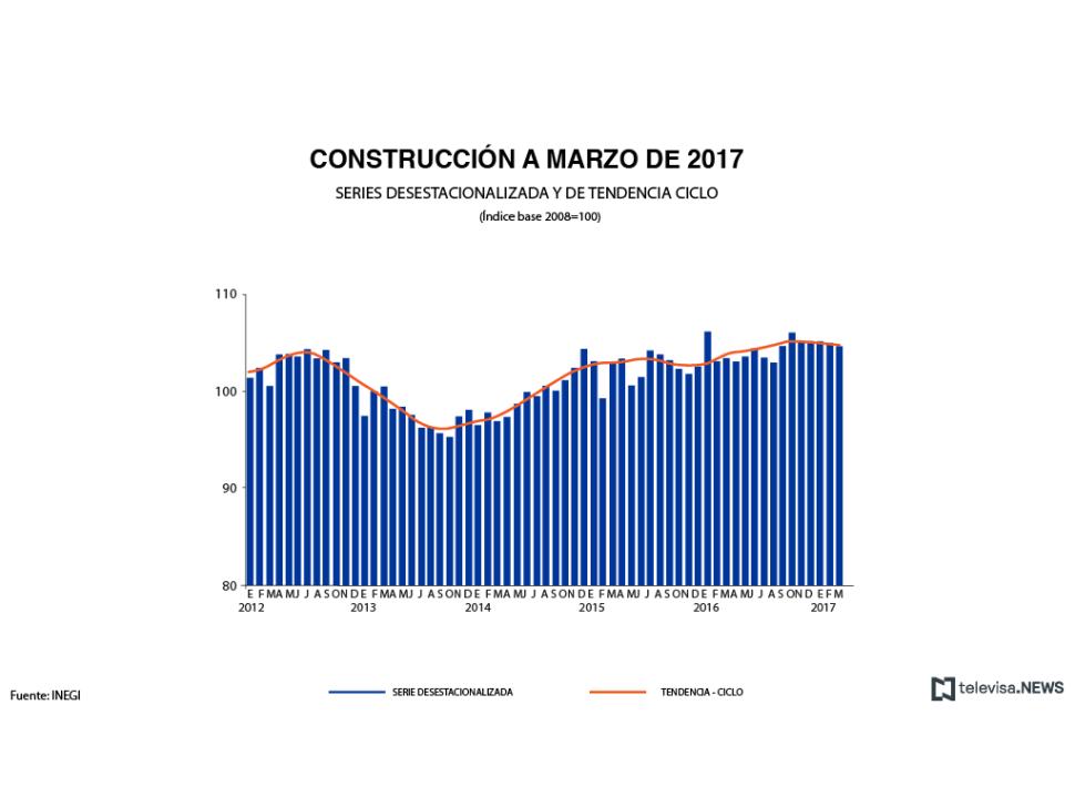 Actividad de las constructoras a marzo de 2017, según el INEGI