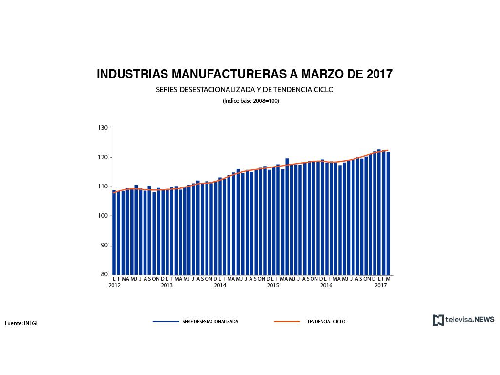 Producción industrial se mantiene sin cambios