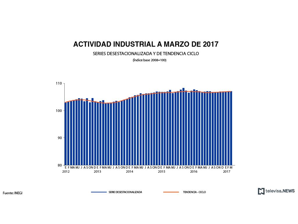 Se mantiene producción industrial en marzo