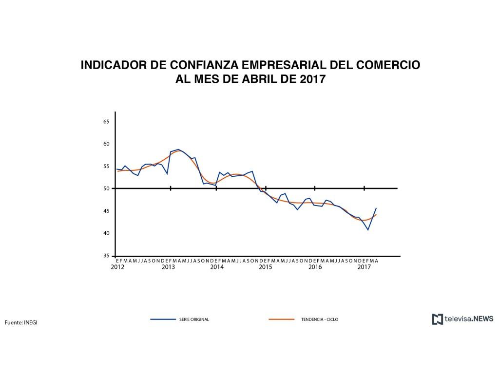 INEGI, estadísticas, confianza empresarial, sector comercio