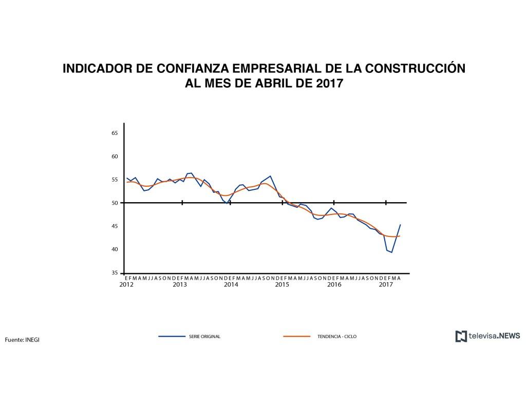 Empresarios, Confianza empresarial, INEGI, Sector de la Construcción, Estadísticas