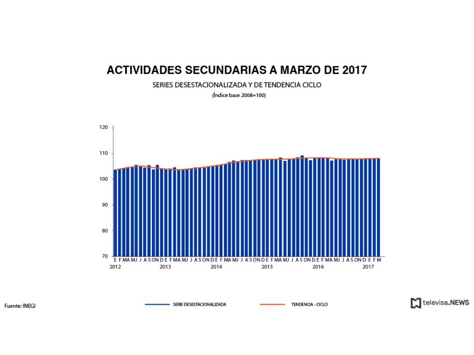 Crecimiento de actividades secundarias a marzo de 2017, según el INEGI