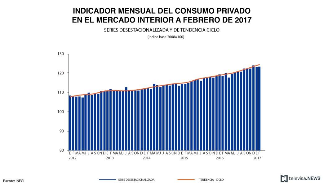 Consumo privado, Mercado interior, Instituto Nacional de Estadística y Geografía, INEGI, Indicador de consumo privado del mercado interior, Bienes importados, Bienes nacionales