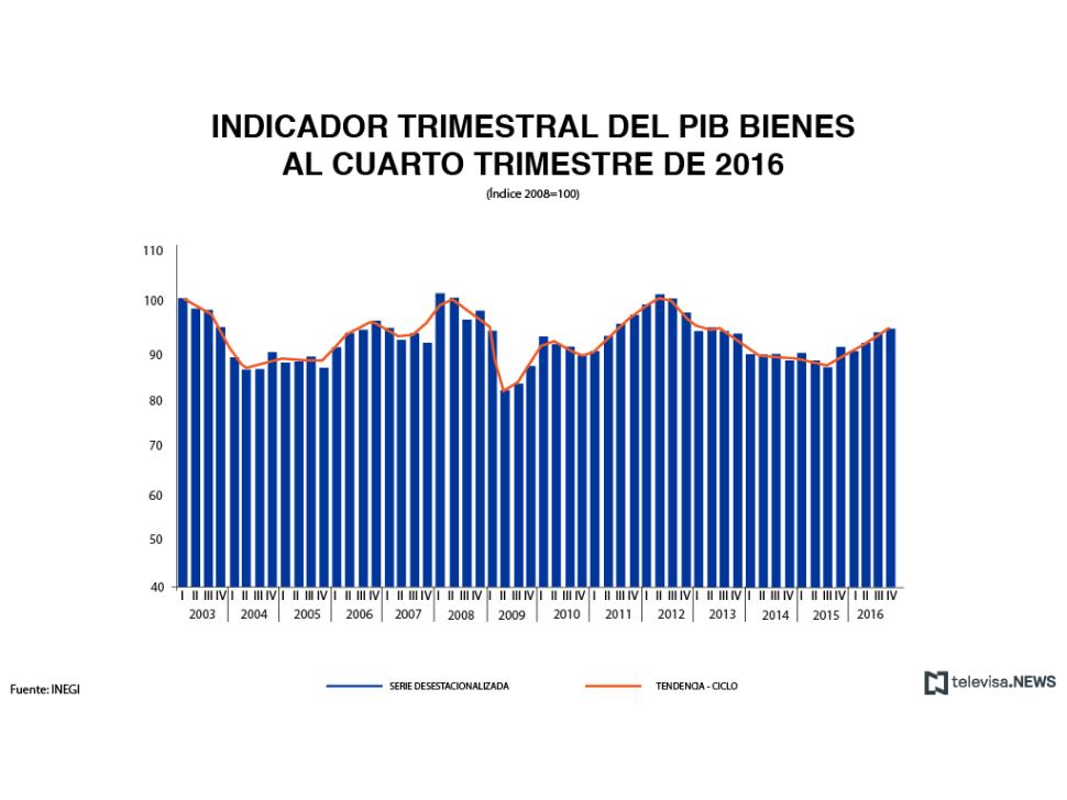 Indicador trimestral del PIB de bienes, según el INEGI.  (Noticieros Televisa)