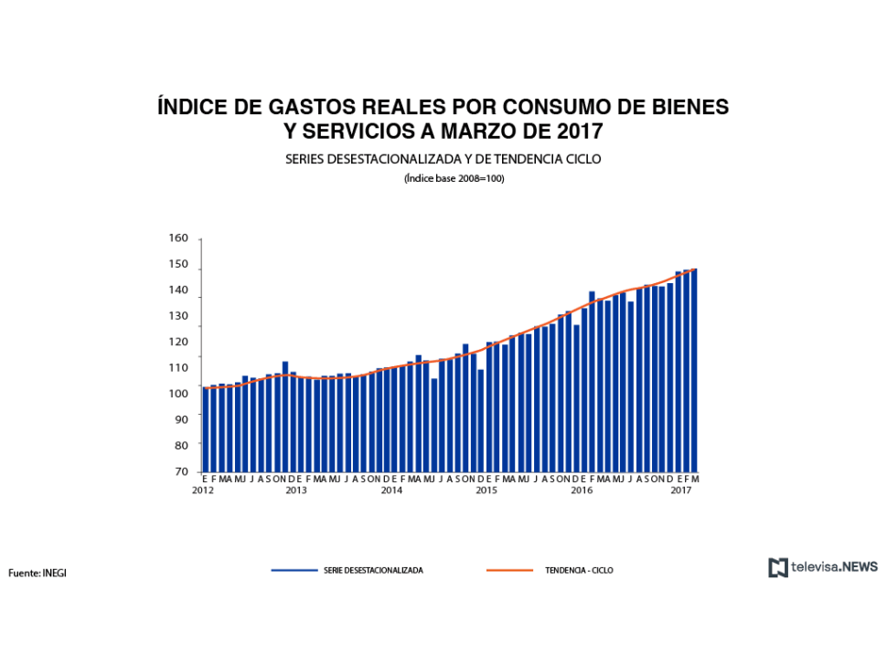 Gastos reales por consumo de bienes y servicios, según el INEGI