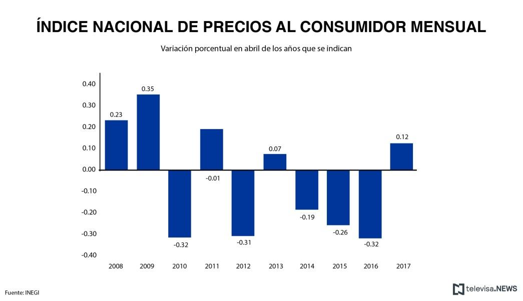 Movimiento de los precios al consumidor durante abril, desde 2008, según el INEGI. (Noticieros Televisa)