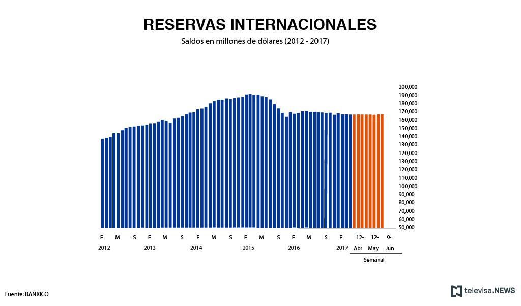 Reservas internacionales al 26 de mayo, de acuerdo con Banxico