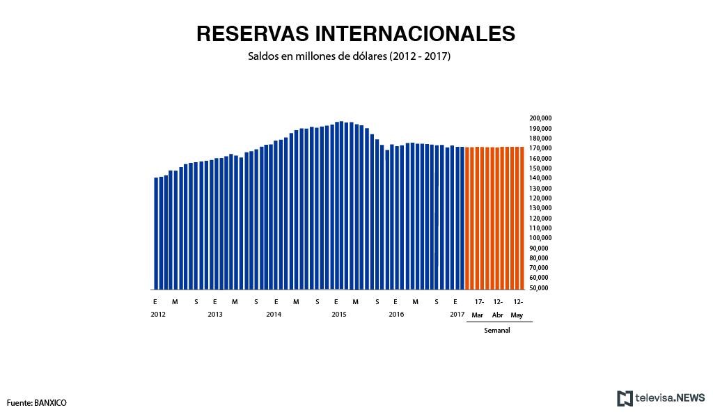 Reporte de las reservas internacionales con datos del Banco de México