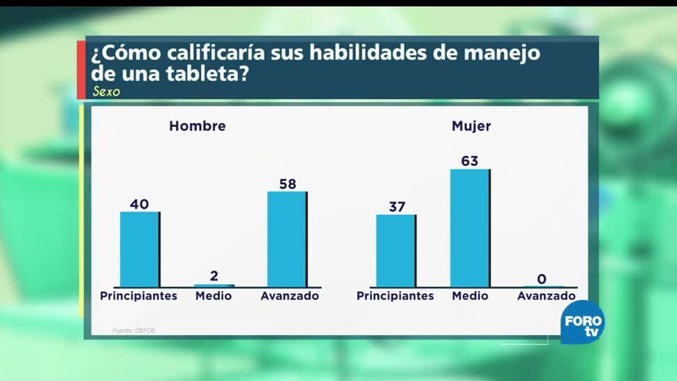 Yamil Nares, habla, uso de tabletas, México, yamil nares, teconología