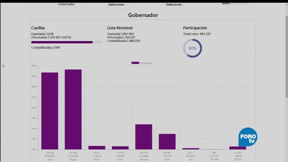 Guillermo Anaya, gubernatura de Coahuila, conteo rápido, 39.08