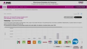 colación PAN-PRD, conteo rápido, municipios de Veracruz, jornada electoral