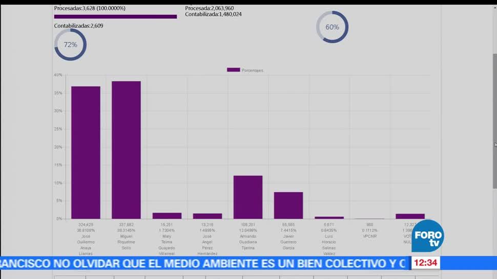 Miguel Riquelme, candidato del PRI, gobierno de Coahuila, conteo rápido