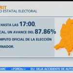 Nayarit, computado, 87.86 por ciento, actas, conteo, votos