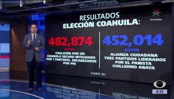 Instituto Electoral de Coahuila, gobernador electo, candidato del PRI, Miguel Ángel Riquelme