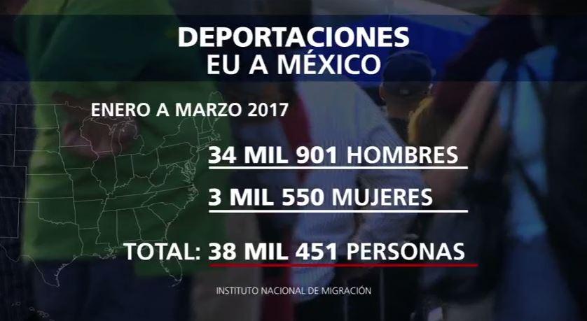 Cifras de deportaciones de Estados Unidos a México