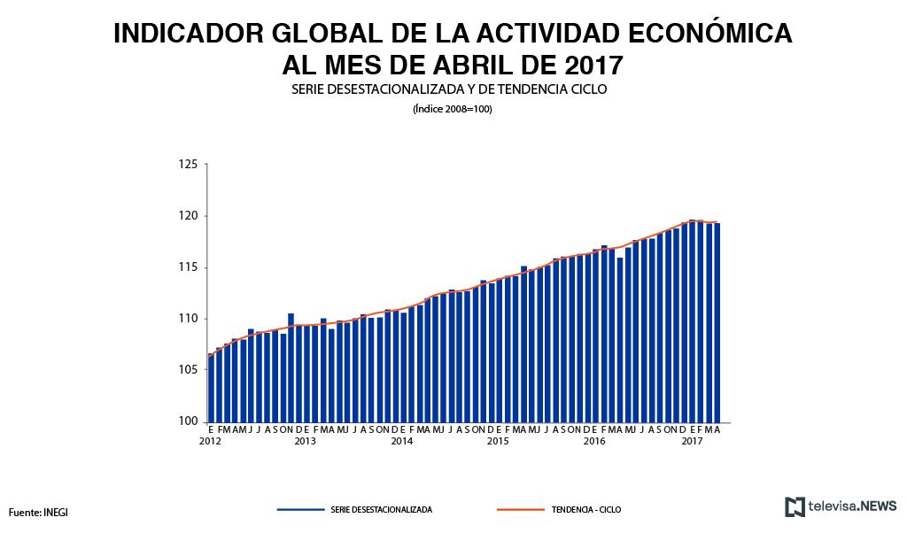 Datos de la actividad económica, de acuerdo con el INEGI