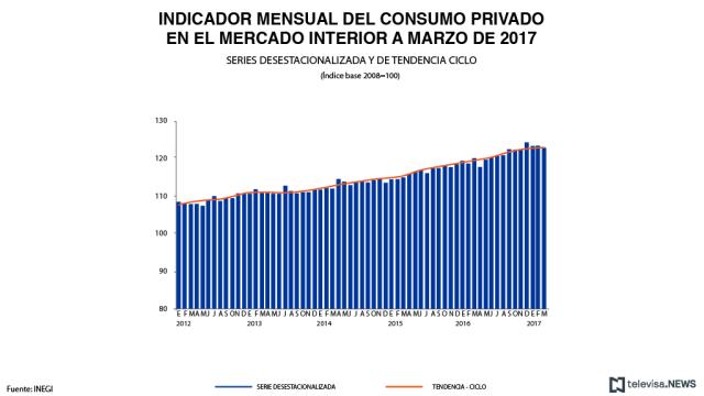 Indicador mensual de consumo privado, de acuerdo con el INEGI