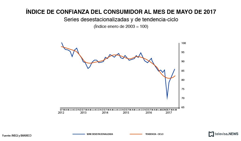 Índice de confianza del consumidor, según el INEGI